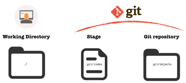 There are three local areas that Git reset works with: your working directory, the stage, and the repository.